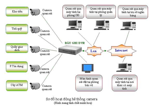 Kết quả hình ảnh cho Sơ đồ giải pháp camera quan sát cho các trạm ATM